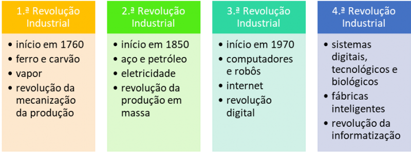 7704b7ba2 A 4.ª Revolução Industrial e as Competências do Futuro
